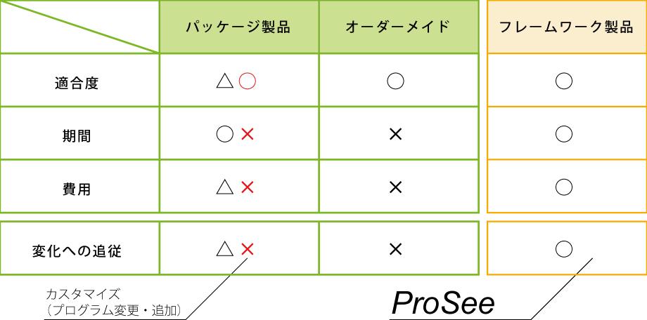 ProSee特長2