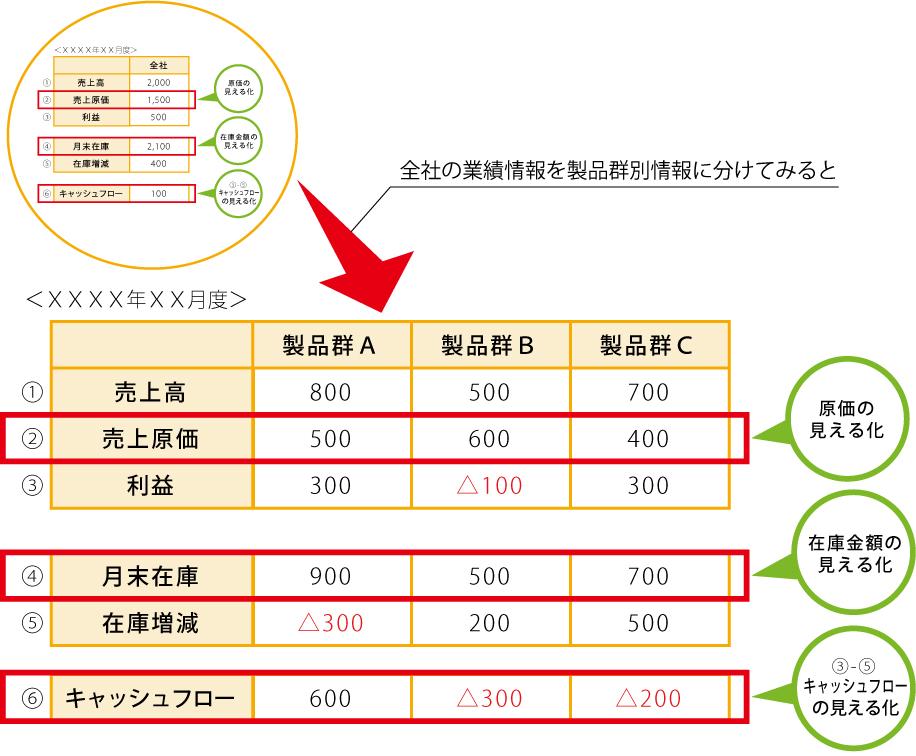 製品群別情報