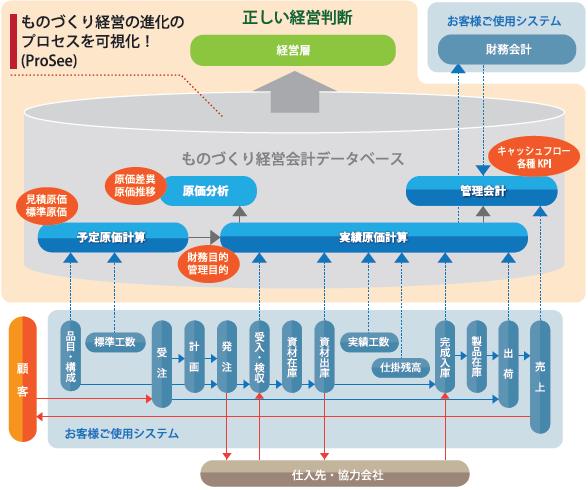 ProSeeシステム全体図