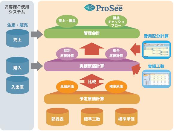 ProSee製品構成